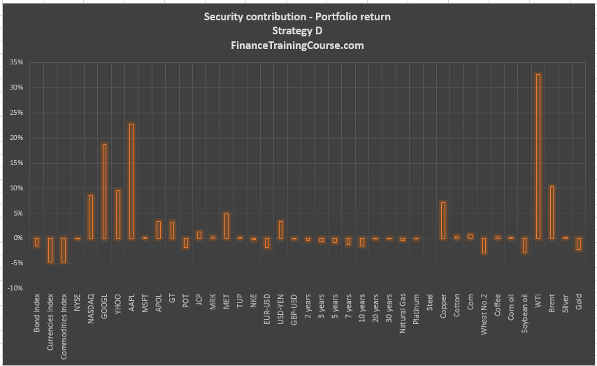 holding-period-return-hpr-security-contribution