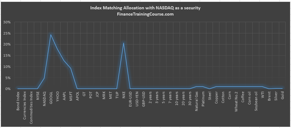 index-matching-portfolio-nasdaq