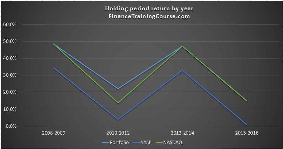 matching-nasdaq-portfolio-returns
