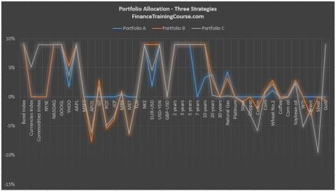 portfolio-allocation-strategy-a-b-c
