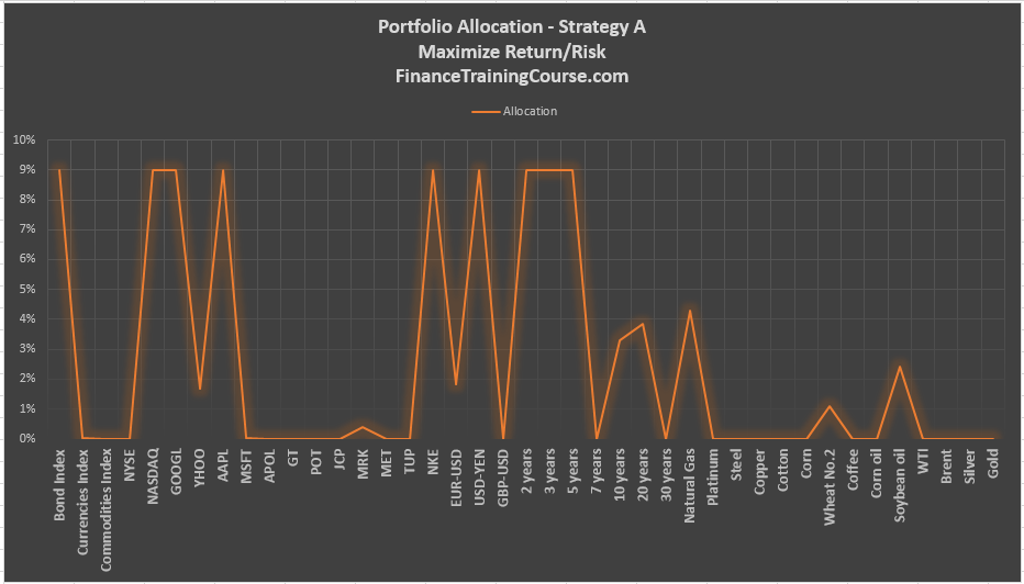 portfolio-allocation-strategy-a