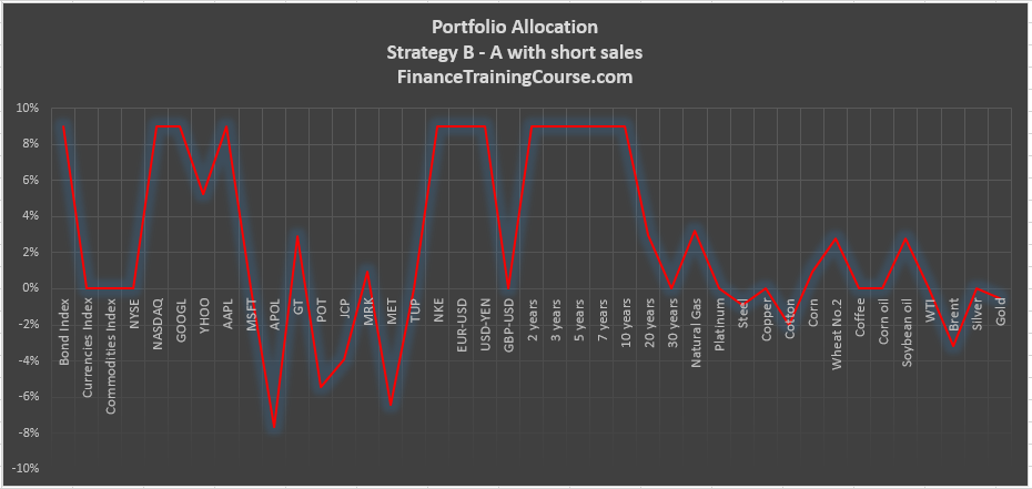portfolio-allocation-strategy-b