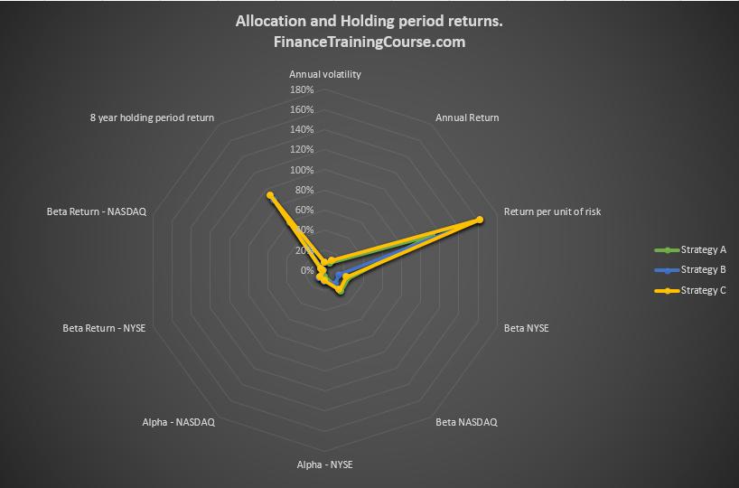 portfolio-management-8-year-performance-b