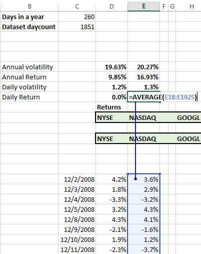 portfolio-management-daily-return