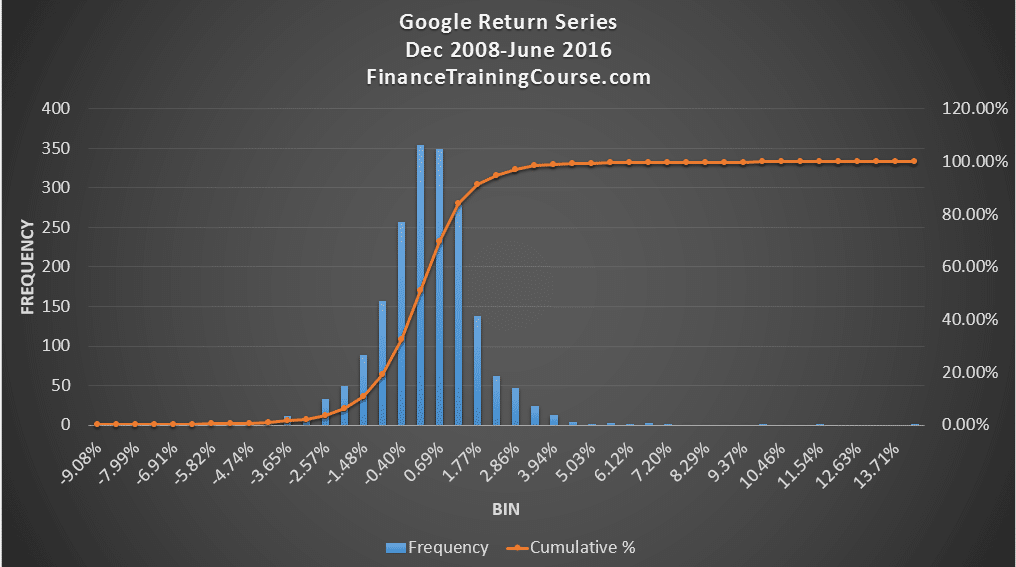 portfolio-management-google-return-series