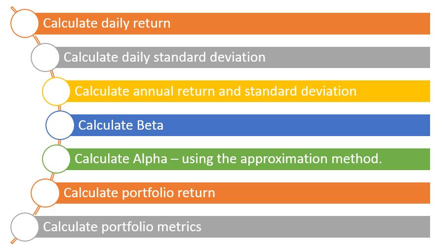 portfolio-management-sequence-step