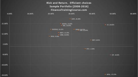 risk-return-efficient-choices-portfolio-management-2
