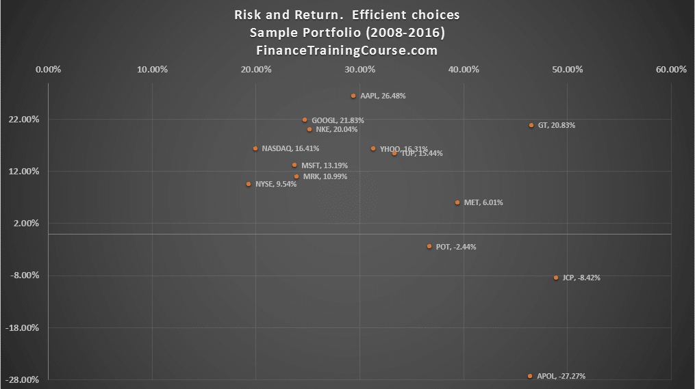 risk-return-efficient-choices-portfolio-management-2