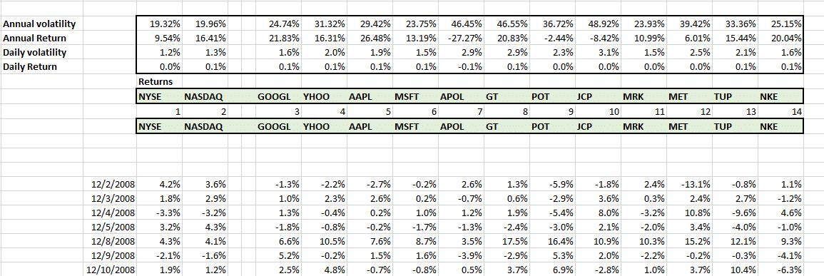 securities-return-risk-ticker-portfolio-management
