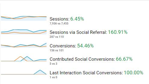 social-champ-conversions