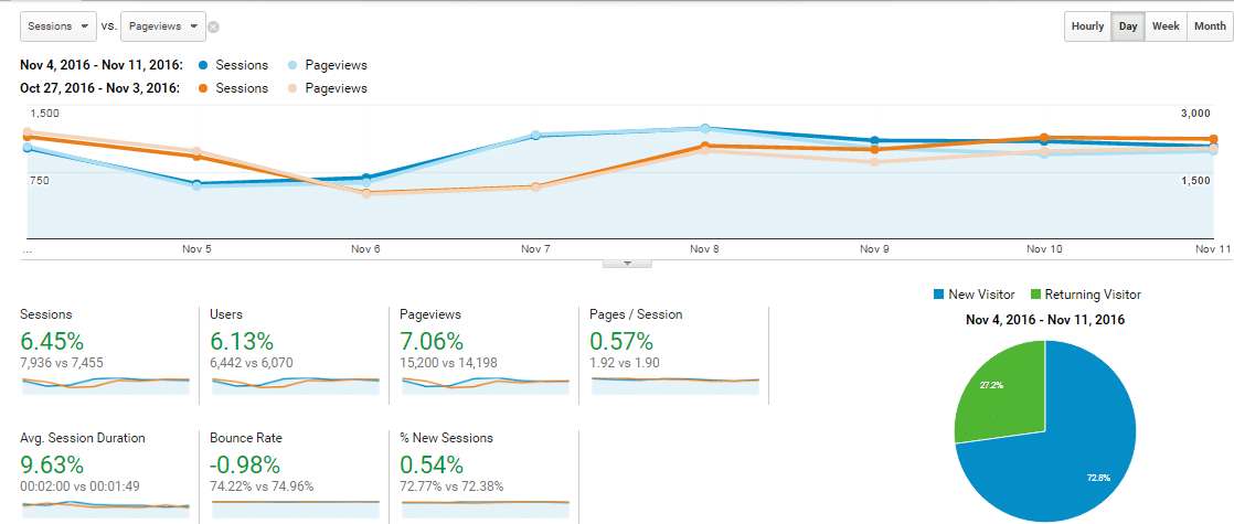 social-champ-overall-traffic