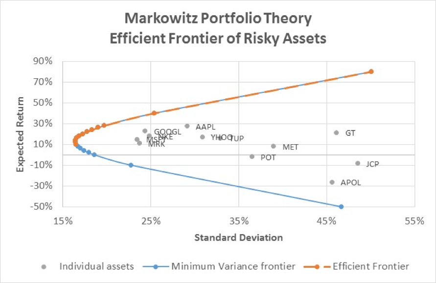markowitz efficient frontier model pdf