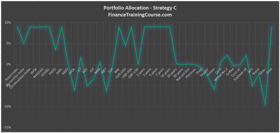 portfolio-allocation-strategy-c