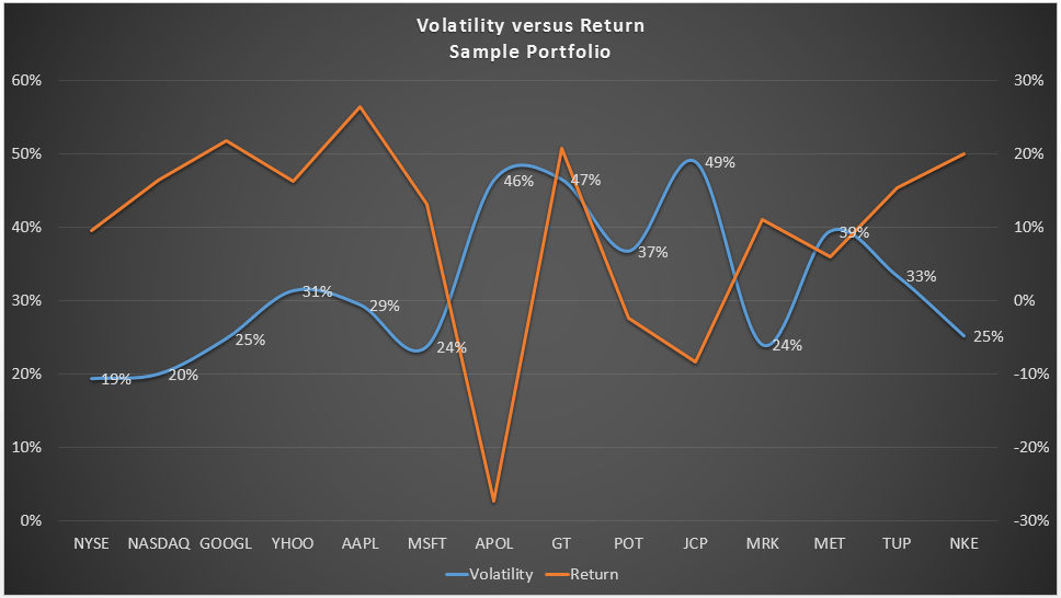 volatility-vs-return-first-look-1
