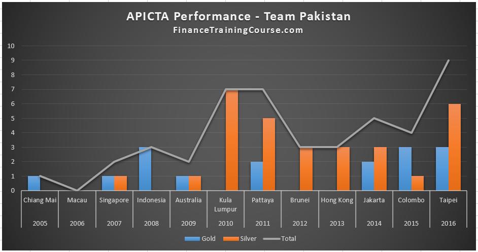 apicta-teampakistan-2016-taiwan
