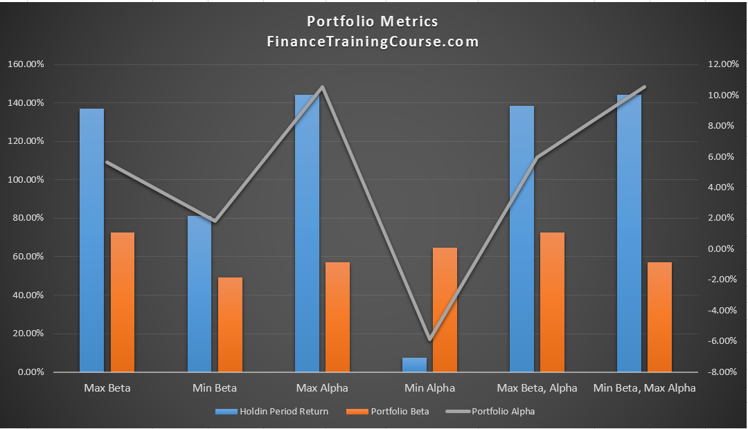 Portfolio Management Alpha dominant strategies