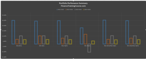 Portfolio-Management-Performance-Summary-2012-2016