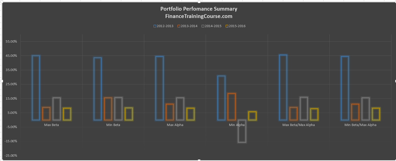 Portfolio management alpha