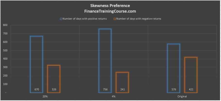 Higher moment Portfolio models. Skewness preference.