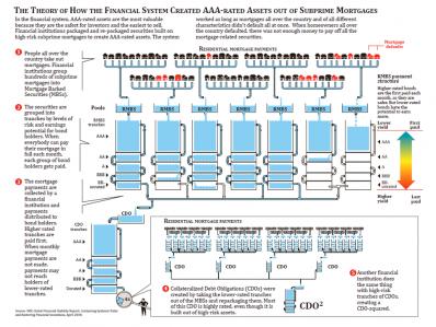 CDO_-_FCIC_and_IMF_Diagram