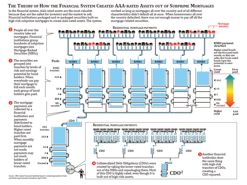 Understanding CMO CDO and CDS. Big Short Case Study – Part III