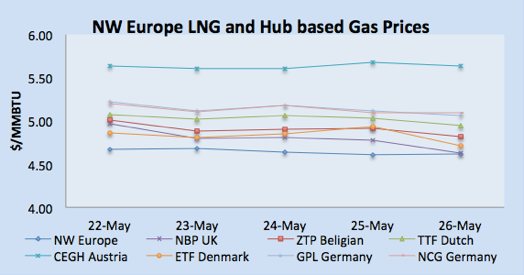 LNG Natural Gas Market Update – 22nd – 26th May 2017