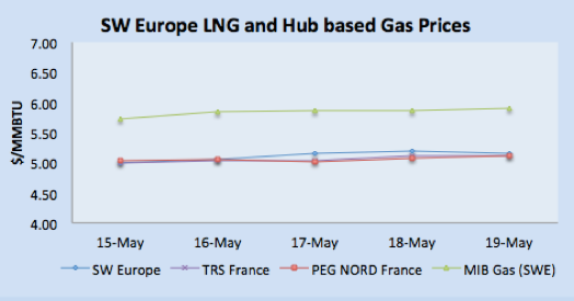 SWE LNG and Hub Based Gas Prices