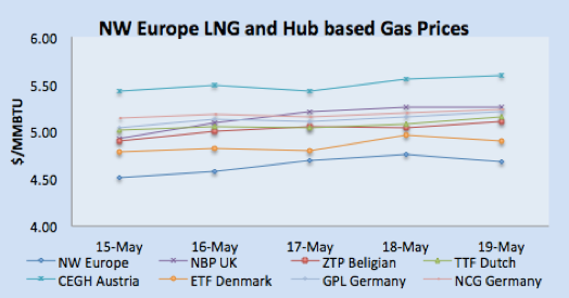 NWE LNG and Hub Based Gas Prices
