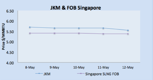 JKM, FOB Singapore & Monthly Japan Spot