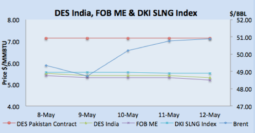 Des India, FOB ME & DKI SLNG Index
