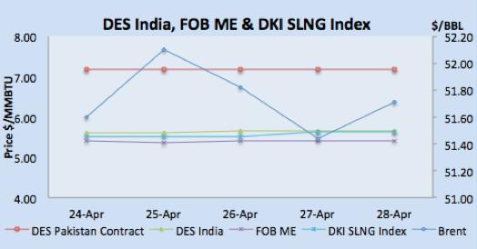 Des India, FOB ME & DKI SLNG Index