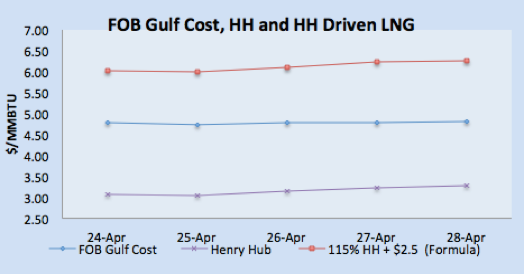FOB Gulf Coast, HH and HH Driven LNG