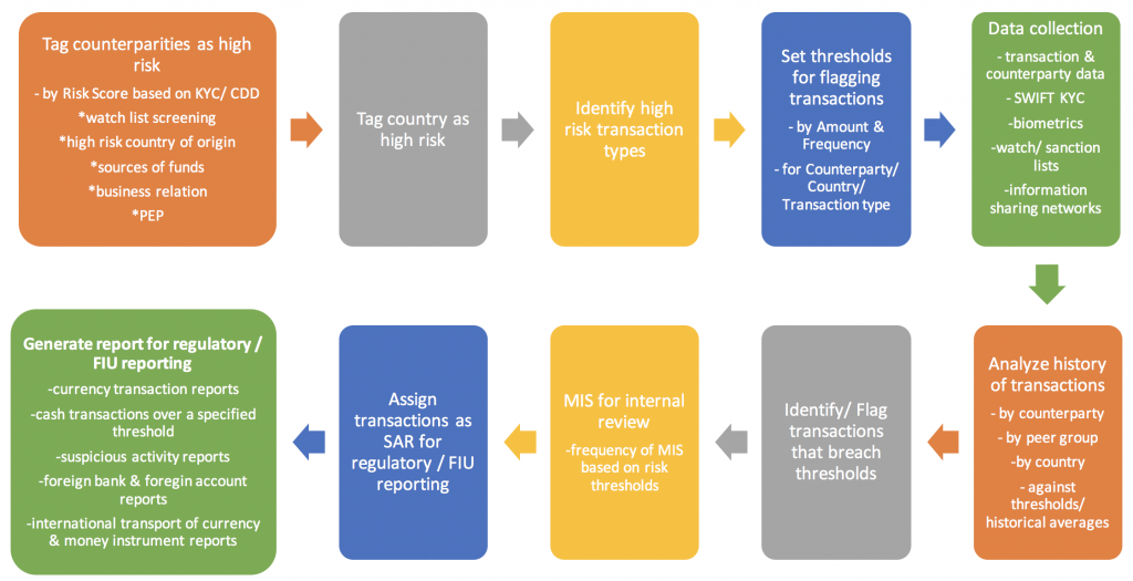Anti-Money Laundering Programmes - Systems