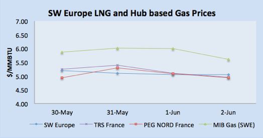 LNG Natural Gas Market Update – 29th May - 2nd June 2017