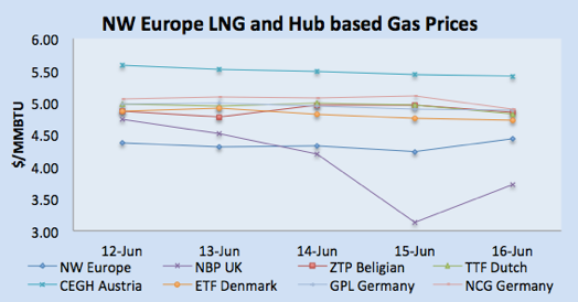 LNG Natural Gas Market Update – 12th - 16th June  2017