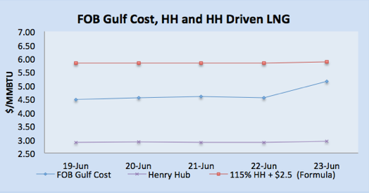LNG Natural Gas Market Update – 19th - 23rd June  2017