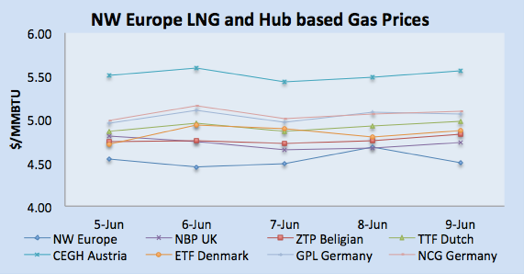 LNG Natural Gas Market Update – 5th - 9th June  2017