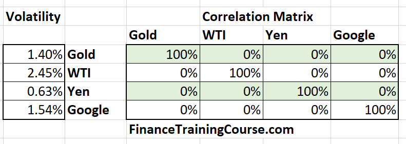 Stress testing correlation - The positive correlation stress test