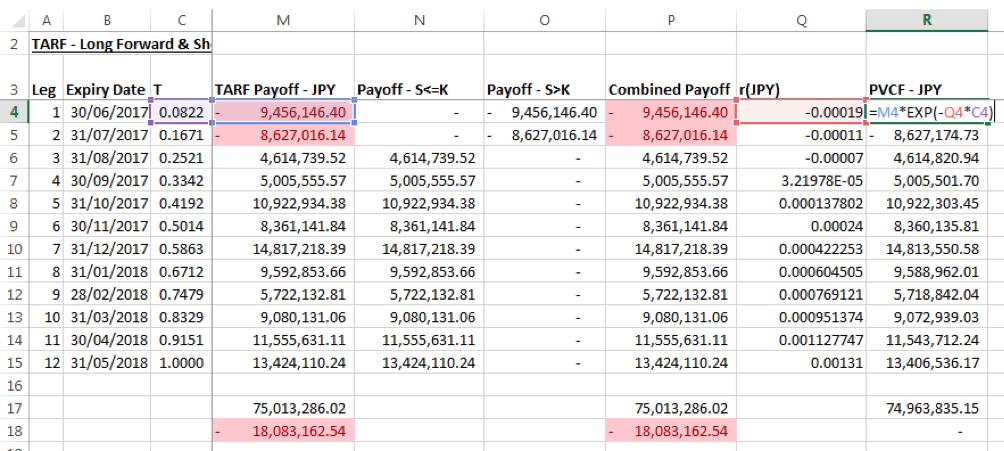 Target Redemption Forward (TARF) Pricing Models in Excel