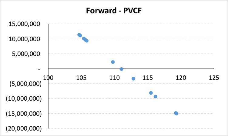 EXCEL Target Redemption Forward (TARF) Pricing Models – Black Scholes