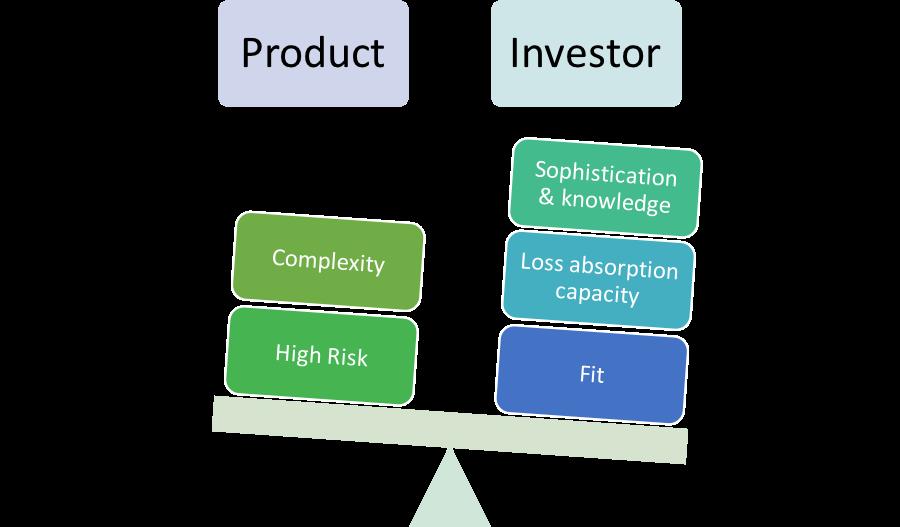 Investor profile vs FX exotics characteristics