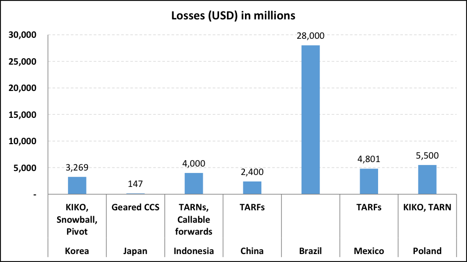 FX exotics – Losses