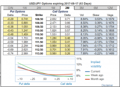USD-JPY-Options-2-months