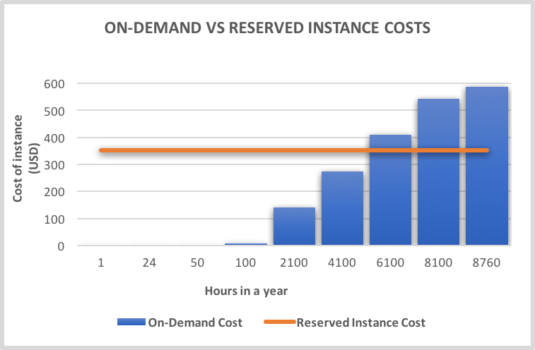 On-Demand Vs Reserved Instance costs