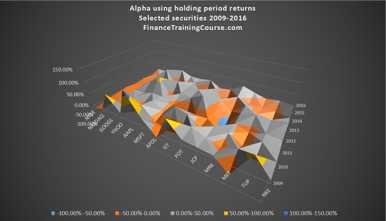 Portfolio alpha stability and allocation optimization models.