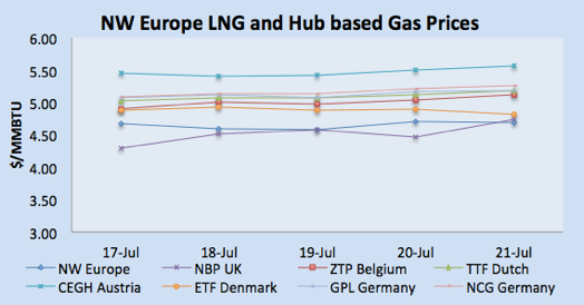 LNG Natural Gas Market Update – 15th - 21st July  2017