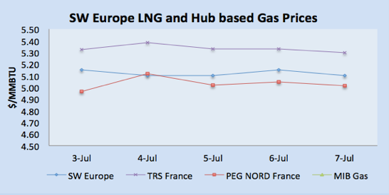 LNG Natural Gas Market Update – 1st - 7th July  2017