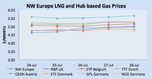 LNG Natural Gas Market Update – 24th - 28th July  2017