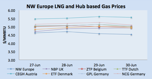 LNG Natural Gas Market Update – 24th - 30th June  2017