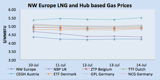 LNG Natural Gas Market Update – 8th - 14th July  2017